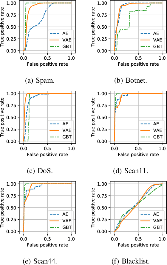 Figure 3 for GEE: A Gradient-based Explainable Variational Autoencoder for Network Anomaly Detection