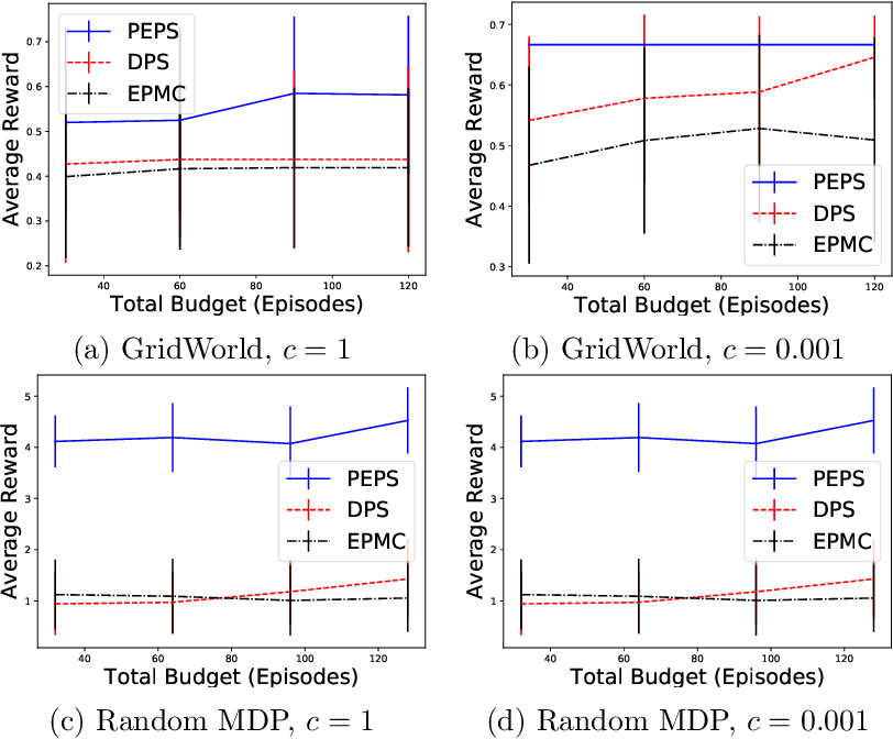 Figure 1 for Preference-based Reinforcement Learning with Finite-Time Guarantees