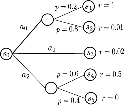 Figure 2 for Preference-based Reinforcement Learning with Finite-Time Guarantees