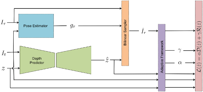 Figure 1 for An Adaptive Framework for Learning Unsupervised Depth Completion
