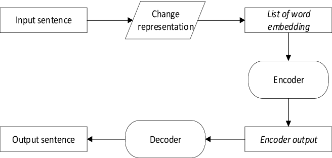 Figure 1 for Combining Word and Character Vector Representation on Neural Machine Translation