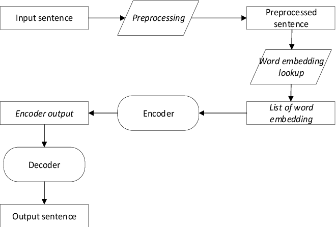 Figure 3 for Combining Word and Character Vector Representation on Neural Machine Translation