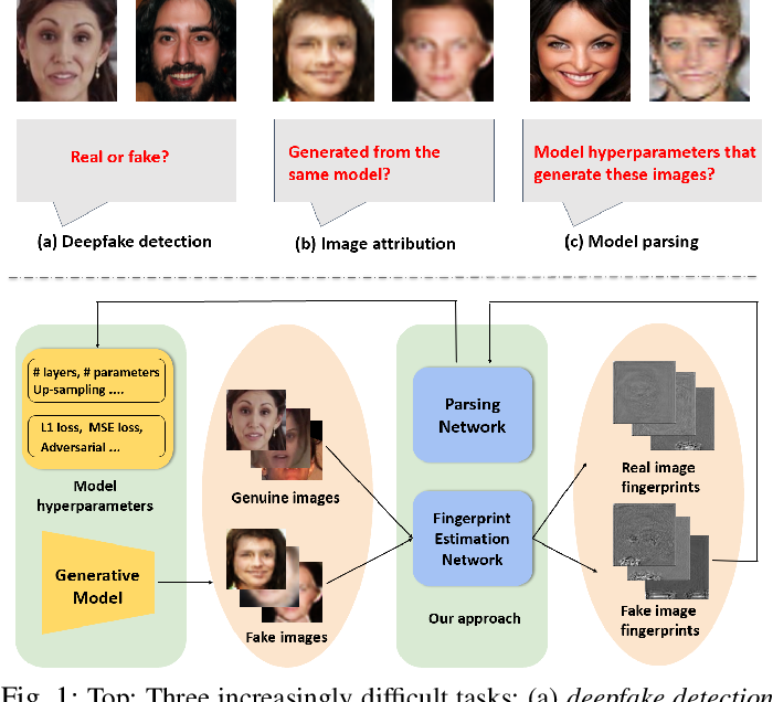 Figure 1 for Reverse Engineering of Generative Models: Inferring Model Hyperparameters from Generated Images