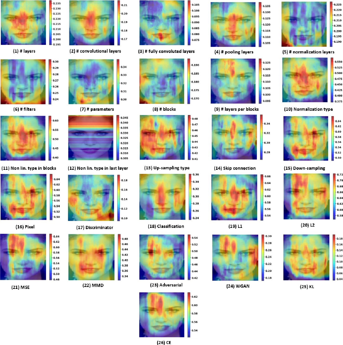 Figure 4 for Reverse Engineering of Generative Models: Inferring Model Hyperparameters from Generated Images