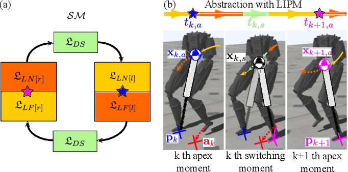 Figure 1 for Data Efficient and Safe Learning for Locomotion via Simplified Model