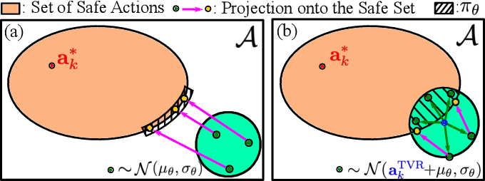 Figure 3 for Data Efficient and Safe Learning for Locomotion via Simplified Model