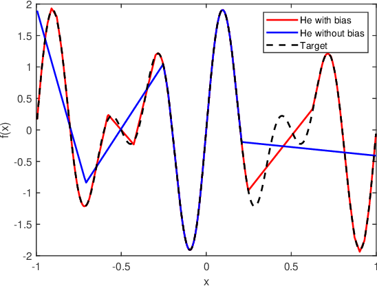 Figure 3 for Trainability and Data-dependent Initialization of Over-parameterized ReLU Neural Networks