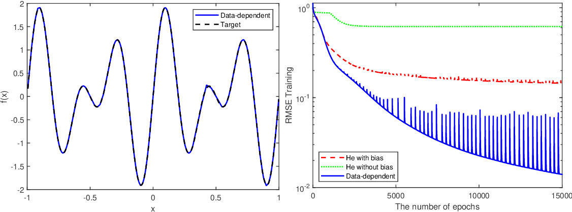 Figure 4 for Trainability and Data-dependent Initialization of Over-parameterized ReLU Neural Networks
