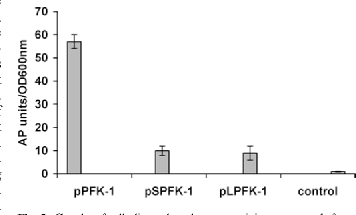 Identification of a phosphofructokinase-encoding gene from