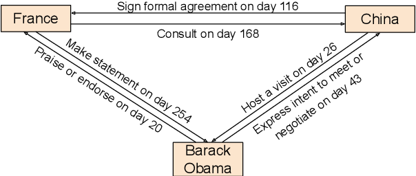 Figure 1 for TeMP: Temporal Message Passing for Temporal Knowledge Graph Completion