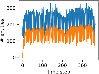 Figure 3 for TeMP: Temporal Message Passing for Temporal Knowledge Graph Completion