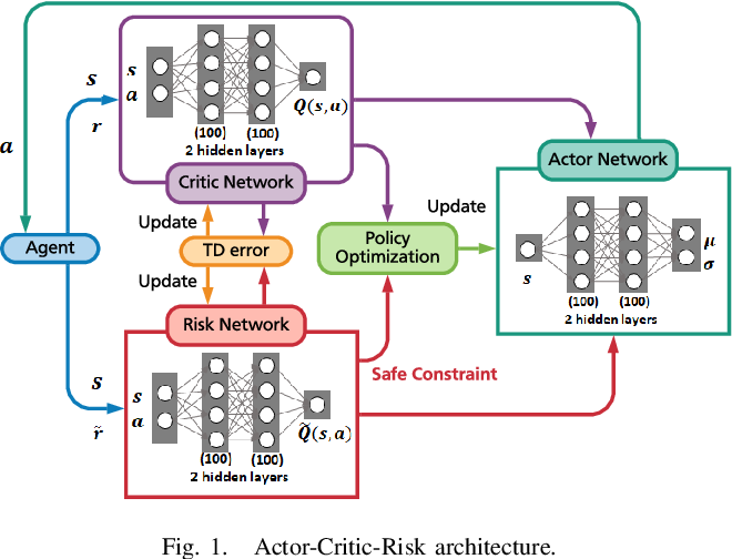 Figure 1 for Safe Reinforcement Learning for Autonomous Vehicles through Parallel Constrained Policy Optimization