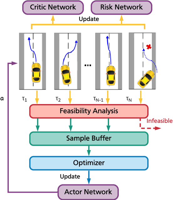 Figure 2 for Safe Reinforcement Learning for Autonomous Vehicles through Parallel Constrained Policy Optimization