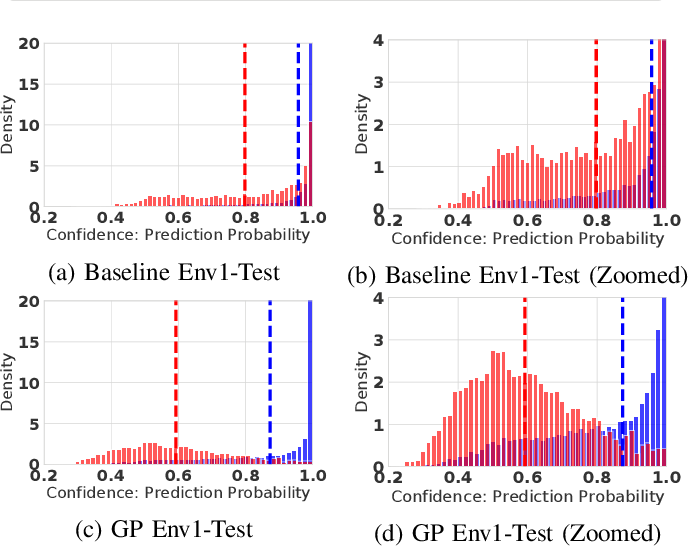Figure 1 for Investigation of Uncertainty of Deep Learning-based Object Classification on Radar Spectra