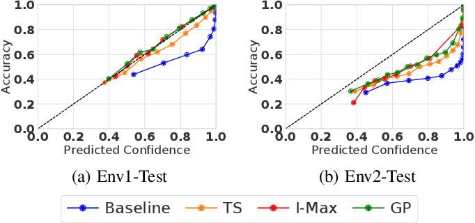 Figure 2 for Investigation of Uncertainty of Deep Learning-based Object Classification on Radar Spectra
