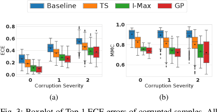 Figure 3 for Investigation of Uncertainty of Deep Learning-based Object Classification on Radar Spectra