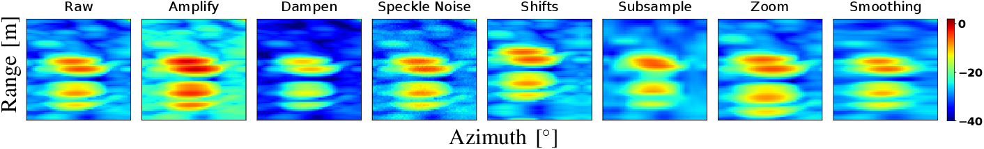 Figure 4 for Investigation of Uncertainty of Deep Learning-based Object Classification on Radar Spectra