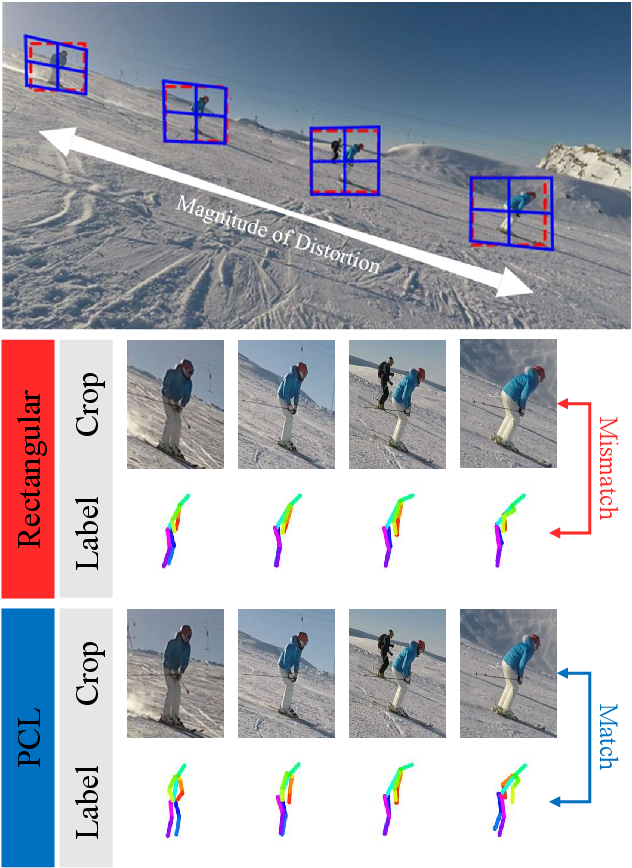 Figure 1 for PCLs: Geometry-aware Neural Reconstruction of 3D Pose with Perspective Crop Layers