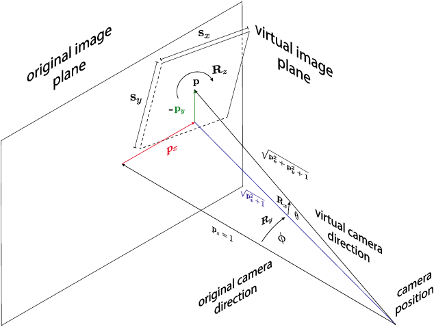 Figure 3 for PCLs: Geometry-aware Neural Reconstruction of 3D Pose with Perspective Crop Layers