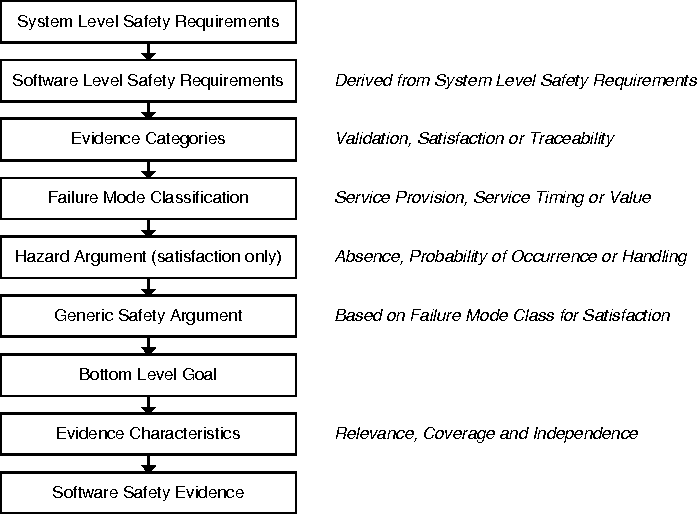 Figure 4 – An Overview of the Framework for Constructing Software Safety Arguments