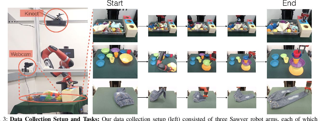 Figure 3 for Scaling Robot Supervision to Hundreds of Hours with RoboTurk: Robotic Manipulation Dataset through Human Reasoning and Dexterity