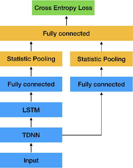 Figure 3 for Deep Speaker Embedding Learning with Multi-Level Pooling for Text-Independent Speaker Verification