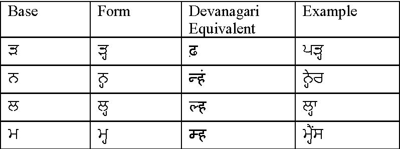 PDF] Comparative Study of Hindi and Punjabi Language Scripts