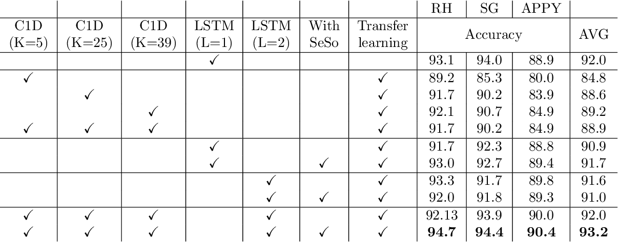 """Figure 4 for """"Train one, Classify one, Teach one"""" -- Cross-surgery transfer learning for surgical step recognition"""