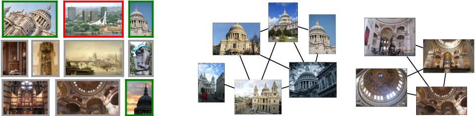Figure 3 for Deep Image Retrieval: Learning global representations for image search