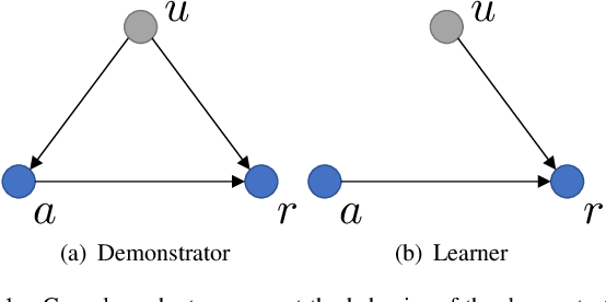 Figure 1 for Transfer Reinforcement Learning under Unobserved Contextual Information