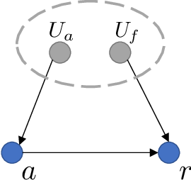 Figure 2 for Transfer Reinforcement Learning under Unobserved Contextual Information