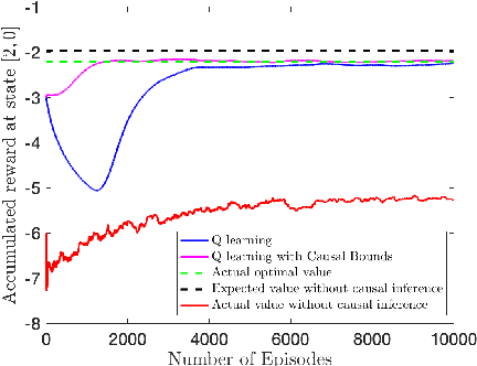 Figure 4 for Transfer Reinforcement Learning under Unobserved Contextual Information