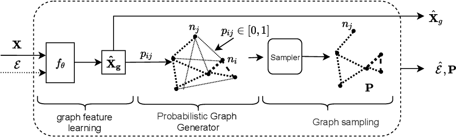 Figure 1 for Differentiable Graph Module (DGM) Graph Convolutional Networks