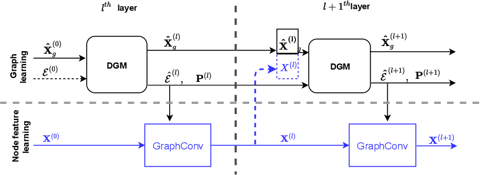 Figure 3 for Differentiable Graph Module (DGM) Graph Convolutional Networks