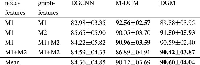 Figure 4 for Differentiable Graph Module (DGM) Graph Convolutional Networks