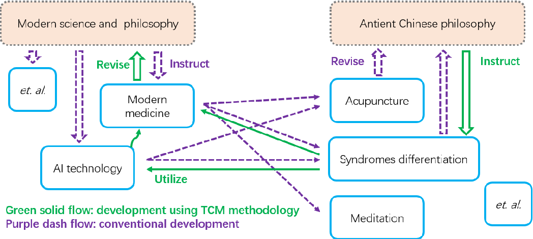 Figure 1 for An Ontology-Based Artificial Intelligence Model for Medicine Side-Effect Prediction: Taking Traditional Chinese Medicine as An Example