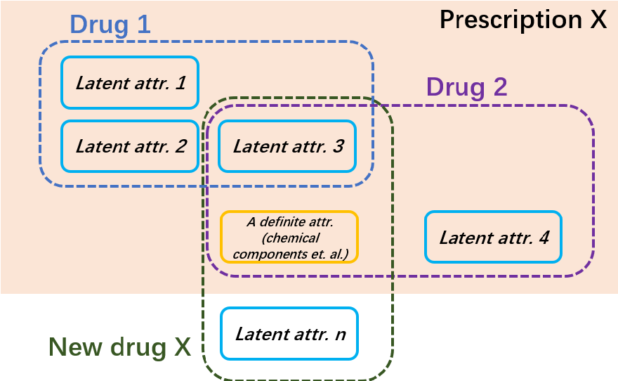 Figure 2 for An Ontology-Based Artificial Intelligence Model for Medicine Side-Effect Prediction: Taking Traditional Chinese Medicine as An Example