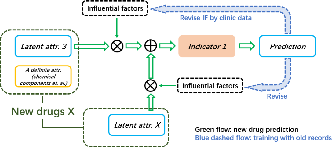 Figure 4 for An Ontology-Based Artificial Intelligence Model for Medicine Side-Effect Prediction: Taking Traditional Chinese Medicine as An Example