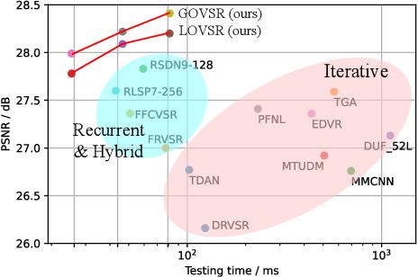 Figure 1 for Omniscient Video Super-Resolution