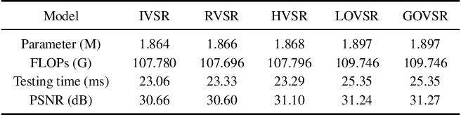 Figure 2 for Omniscient Video Super-Resolution