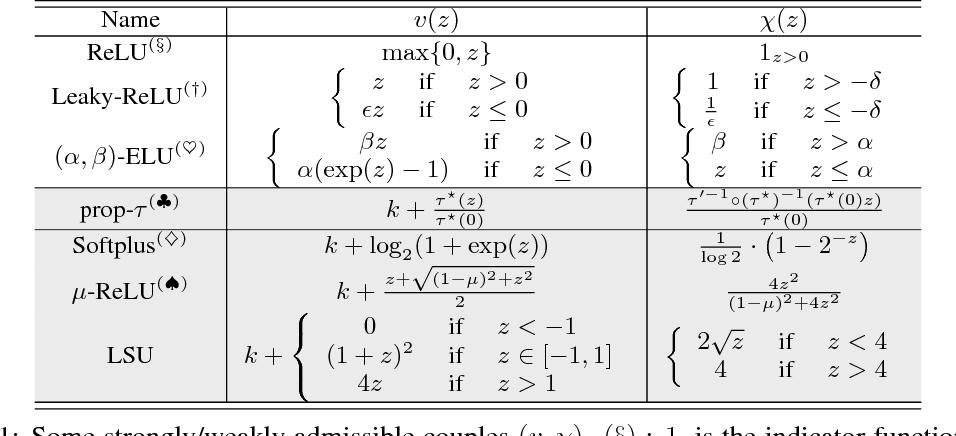 Figure 1 for f-GANs in an Information Geometric Nutshell