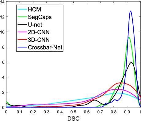 Figure 3 for Crossbar-Net: A Novel Convolutional Network for Kidney Tumor Segmentation in CT Images