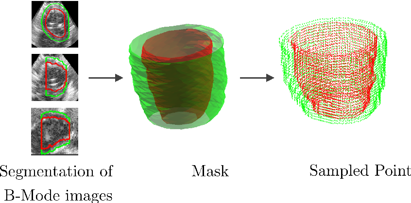 Figure 3 for Flow Network Tracking for Spatiotemporal and Periodic Point Matching: Applied to Cardiac Motion Analysis