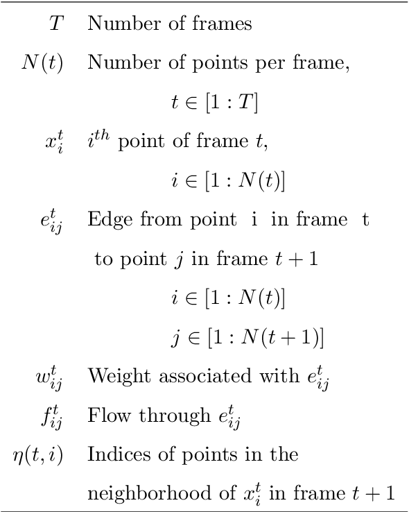 Figure 2 for Flow Network Tracking for Spatiotemporal and Periodic Point Matching: Applied to Cardiac Motion Analysis