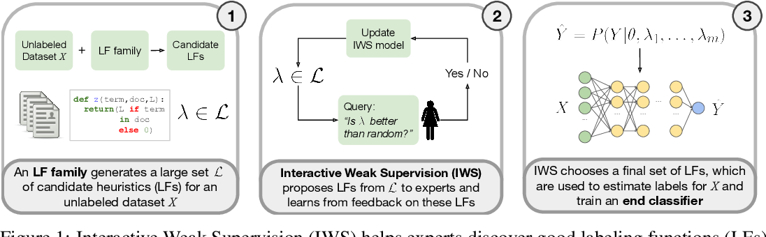 Figure 1 for Interactive Weak Supervision: Learning Useful Heuristics for Data Labeling