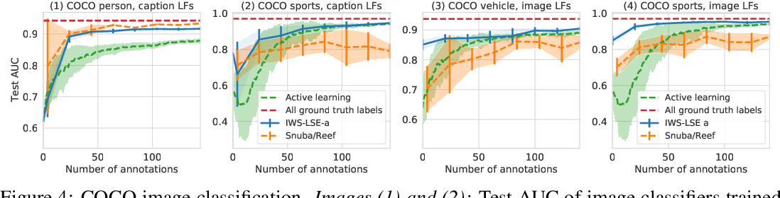 Figure 4 for Interactive Weak Supervision: Learning Useful Heuristics for Data Labeling
