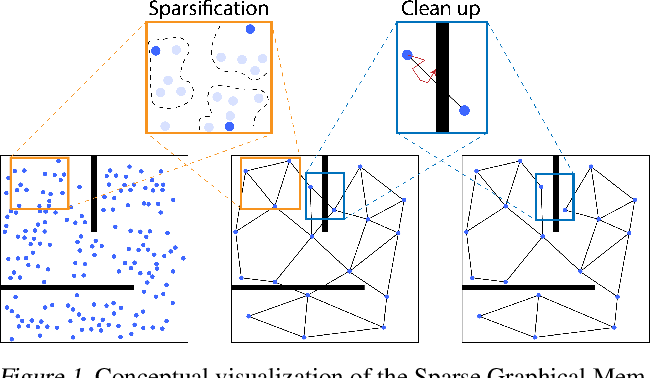 Figure 1 for Sparse Graphical Memory for Robust Planning