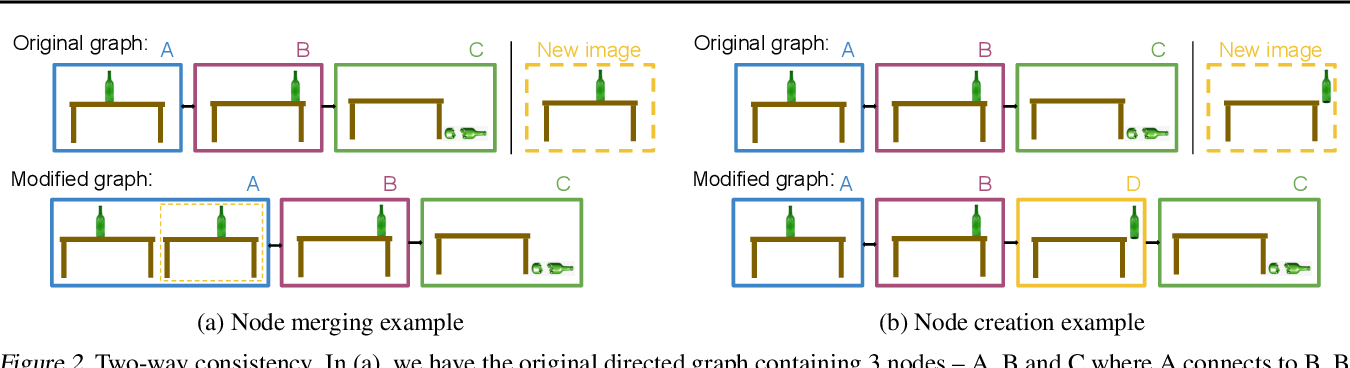 Figure 3 for Sparse Graphical Memory for Robust Planning