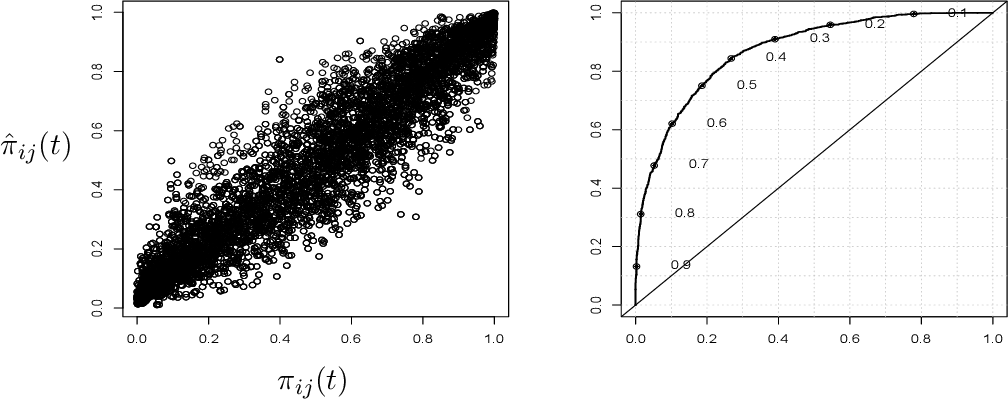 Figure 3 for Nonparametric Bayes dynamic modeling of relational data