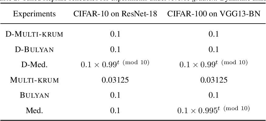 Figure 3 for DETOX: A Redundancy-based Framework for Faster and More Robust Gradient Aggregation